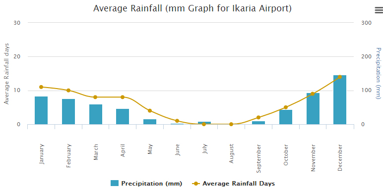 Ikaria Average Rainfall